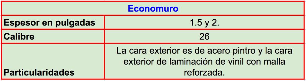 Especificaciones técnicas y características del panel Economuro