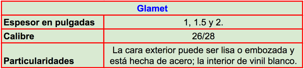 Especificaciones técnicas y características del panel Glamet