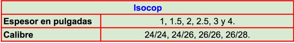 Especificaciones técnicas y características del panel Isocop