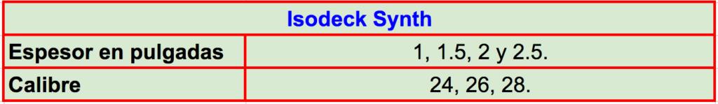Especificaciones técnicas y características del panel Isodeck Synth