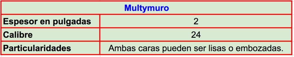Especificaciones técnicas y características del panel Multymuro