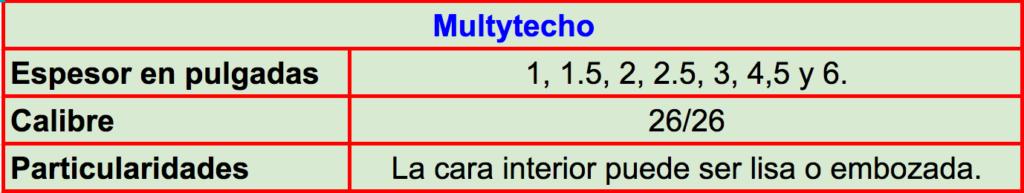 Especificaciones técnicas y características del panel Multytecho