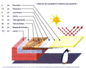 Gráfico de aislante térmico equivalente de diferentes materiales